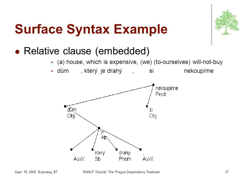 Surface Syntax Example