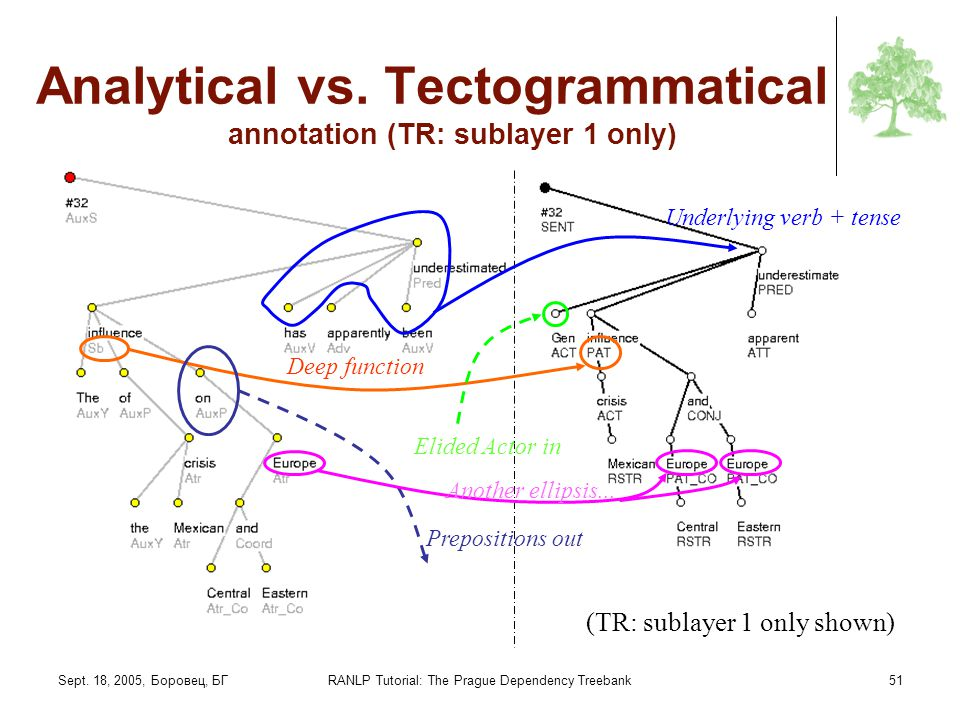 Analytical vs. Tectogrammatical annotation (TR: sublayer 1 only)
