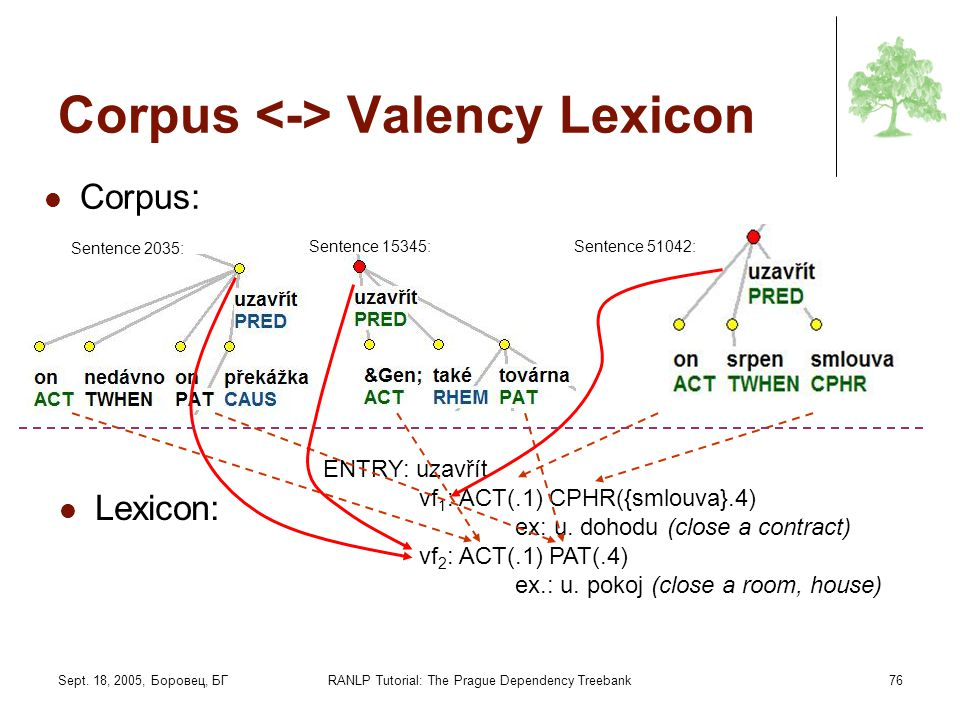 Corpus <-> Valency Lexicon