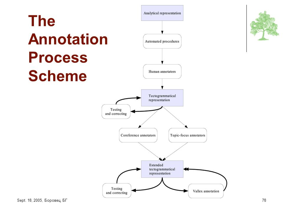 The Annotation Process Scheme