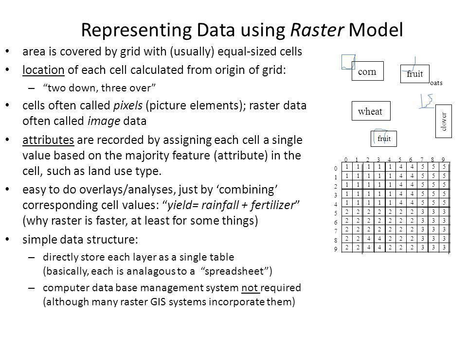 Representing Data using Raster Model