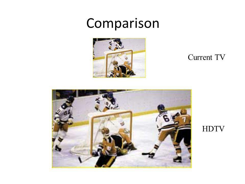 Comparison Current TV HDTV