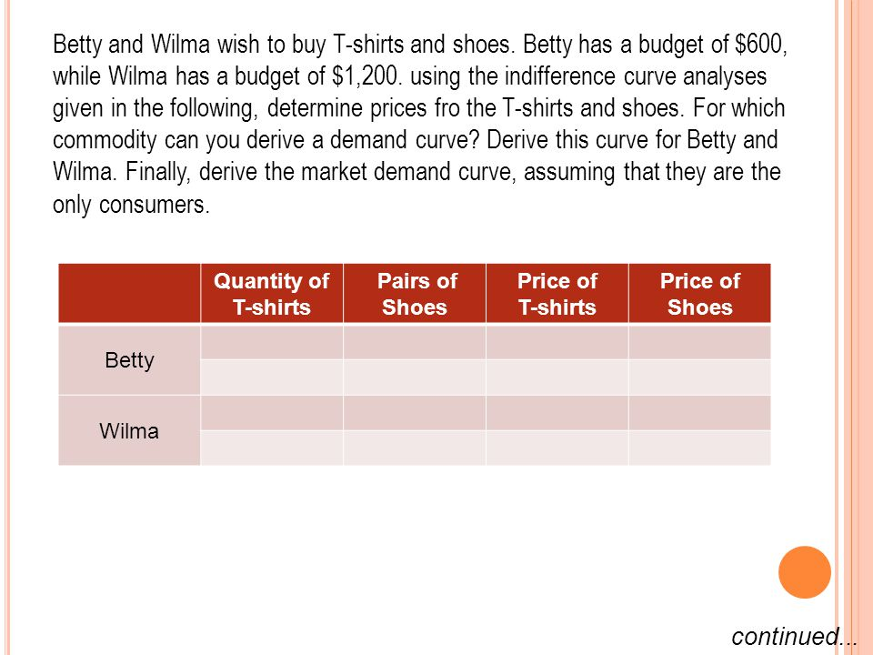 Betty and Wilma wish to buy T-shirts and shoes