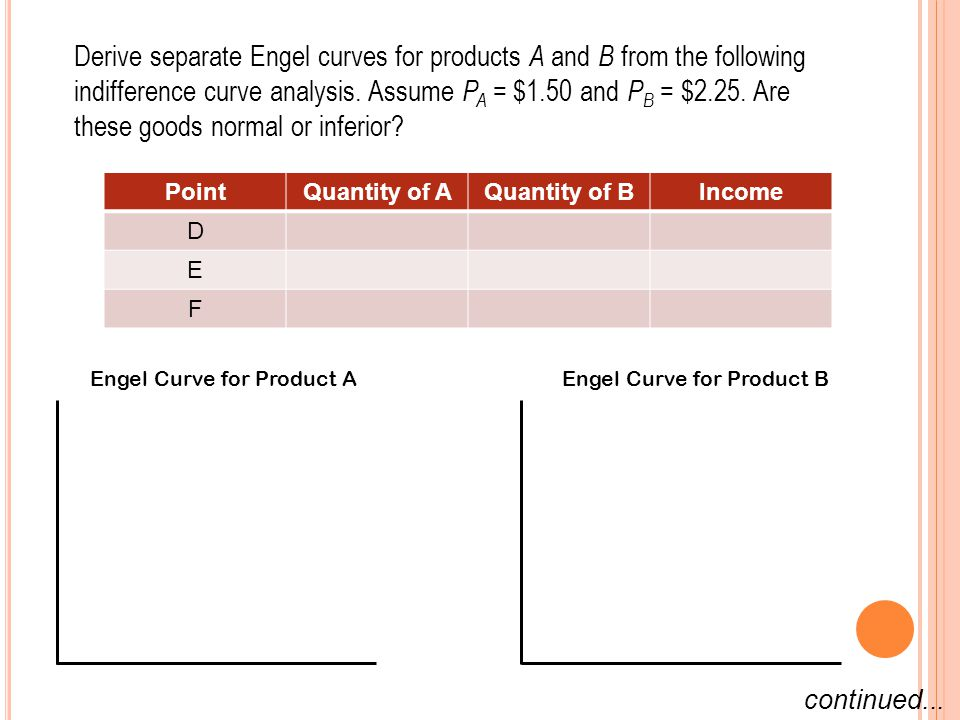 Derive separate Engel curves for products A and B from the following indifference curve analysis. Assume PA = $1.50 and PB = $2.25. Are these goods normal or inferior