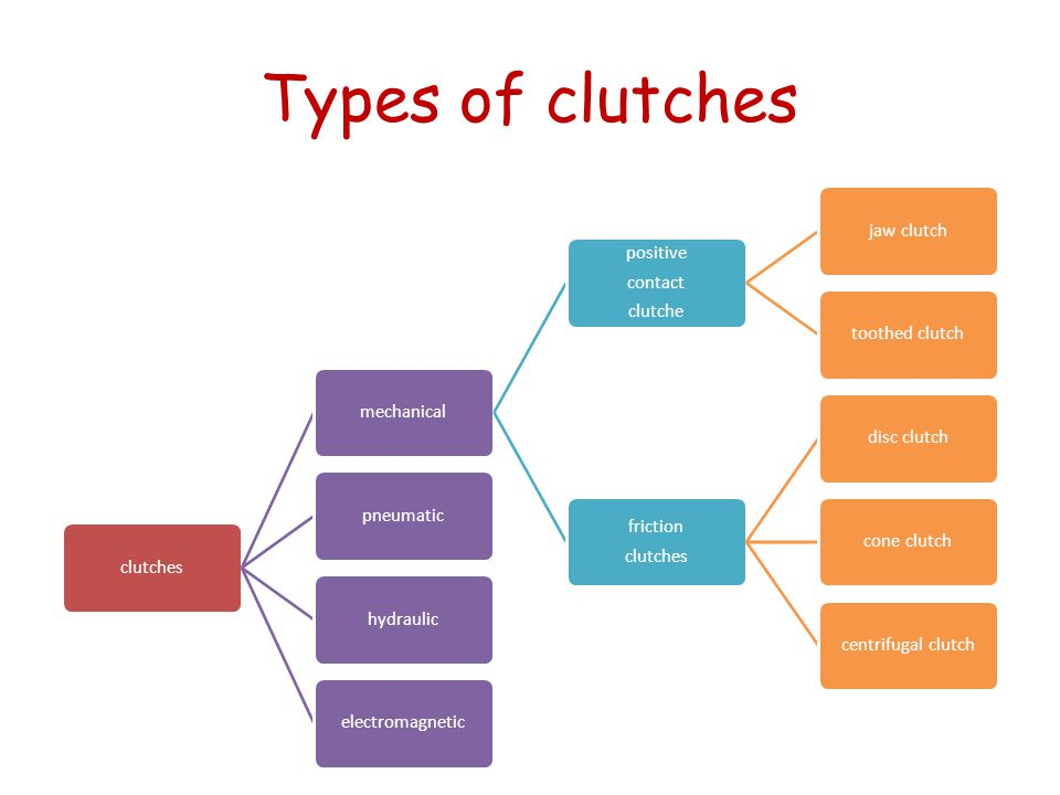 Types of clutches clutches mechanical positive contact clutche