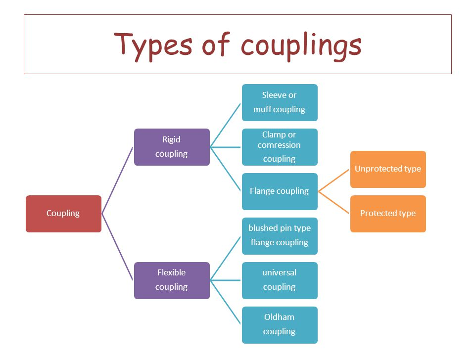 Types of couplings Coupling coupling Rigid muff coupling Sleeve or