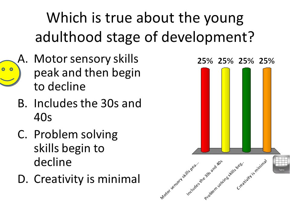 Which is true about the young adulthood stage of development