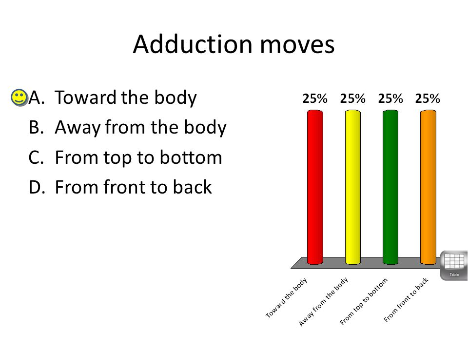 Adduction moves Toward the body Away from the body From top to bottom