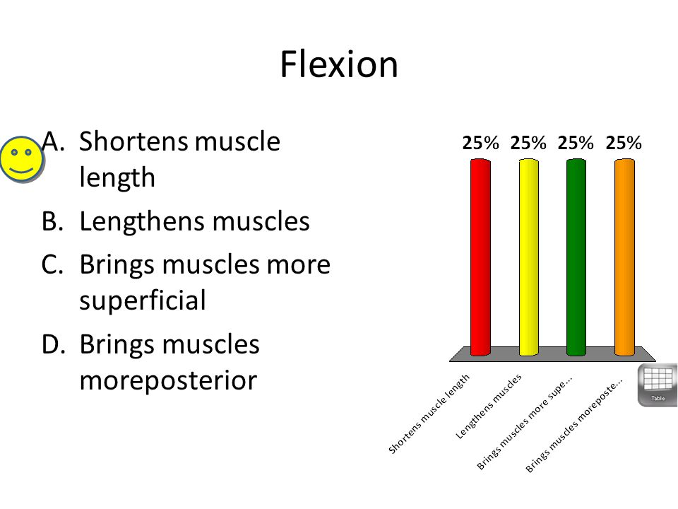 Flexion Shortens muscle length Lengthens muscles