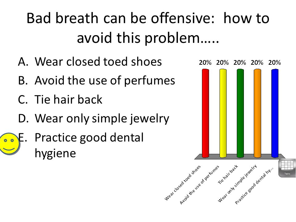 Bad breath can be offensive: how to avoid this problem…..