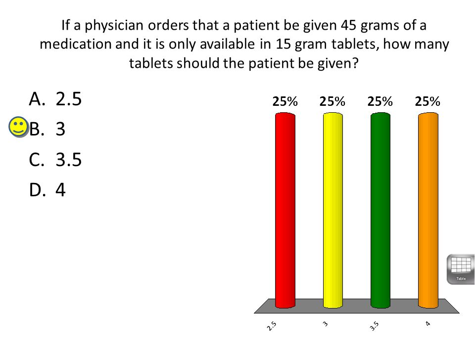 If a physician orders that a patient be given 45 grams of a medication and it is only available in 15 gram tablets, how many tablets should the patient be given