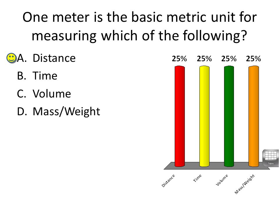 One meter is the basic metric unit for measuring which of the following