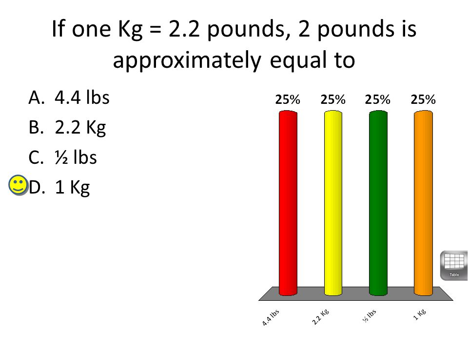 If one Kg = 2.2 pounds, 2 pounds is approximately equal to