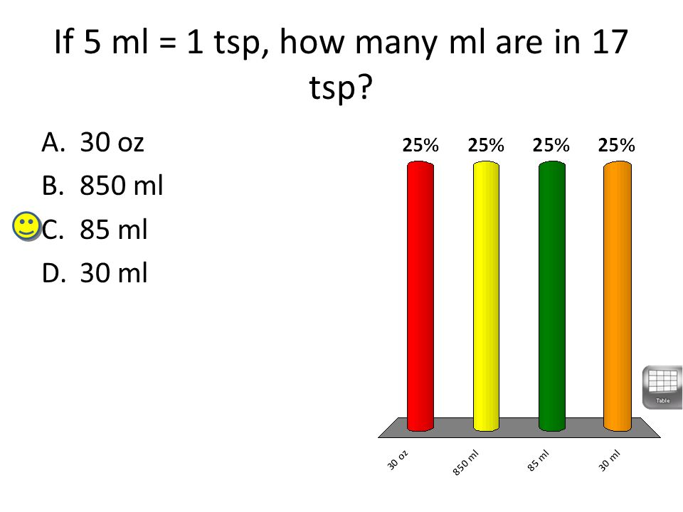 If 5 ml = 1 tsp, how many ml are in 17 tsp