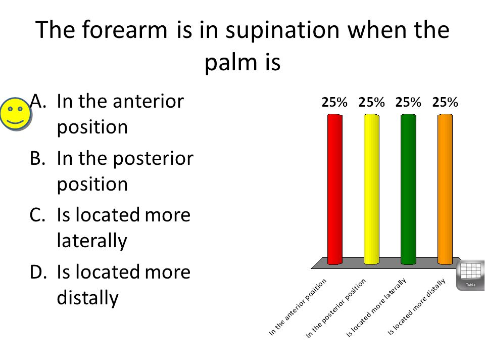 The forearm is in supination when the palm is