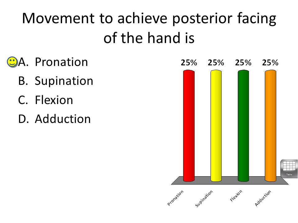 Movement to achieve posterior facing of the hand is