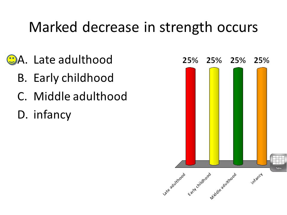 Marked decrease in strength occurs