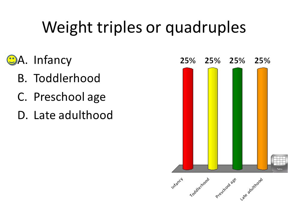 Weight triples or quadruples