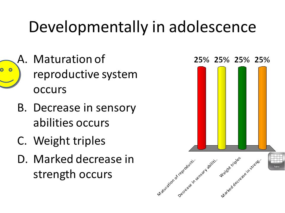 Developmentally in adolescence