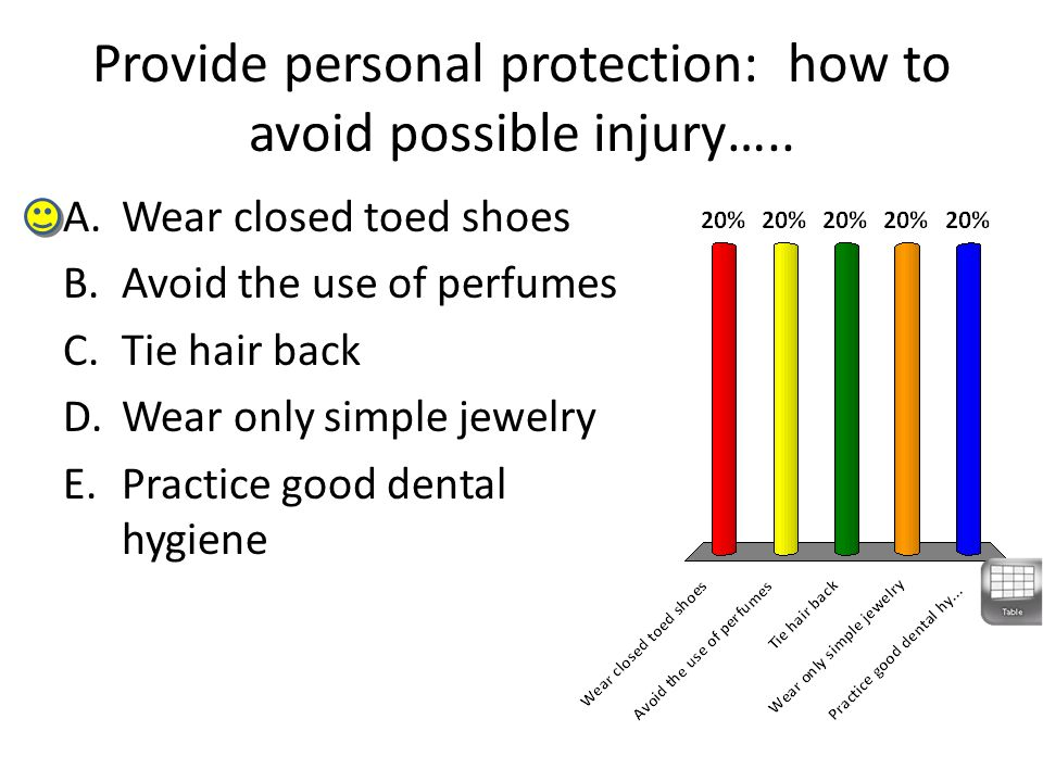 Provide personal protection: how to avoid possible injury…..