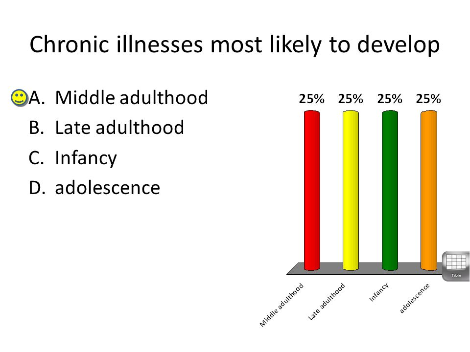 Chronic illnesses most likely to develop