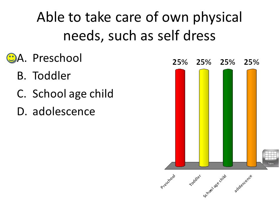 Able to take care of own physical needs, such as self dress