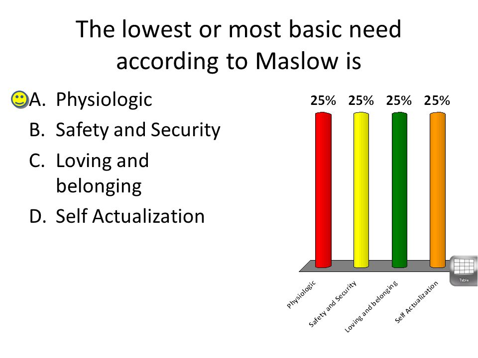 The lowest or most basic need according to Maslow is