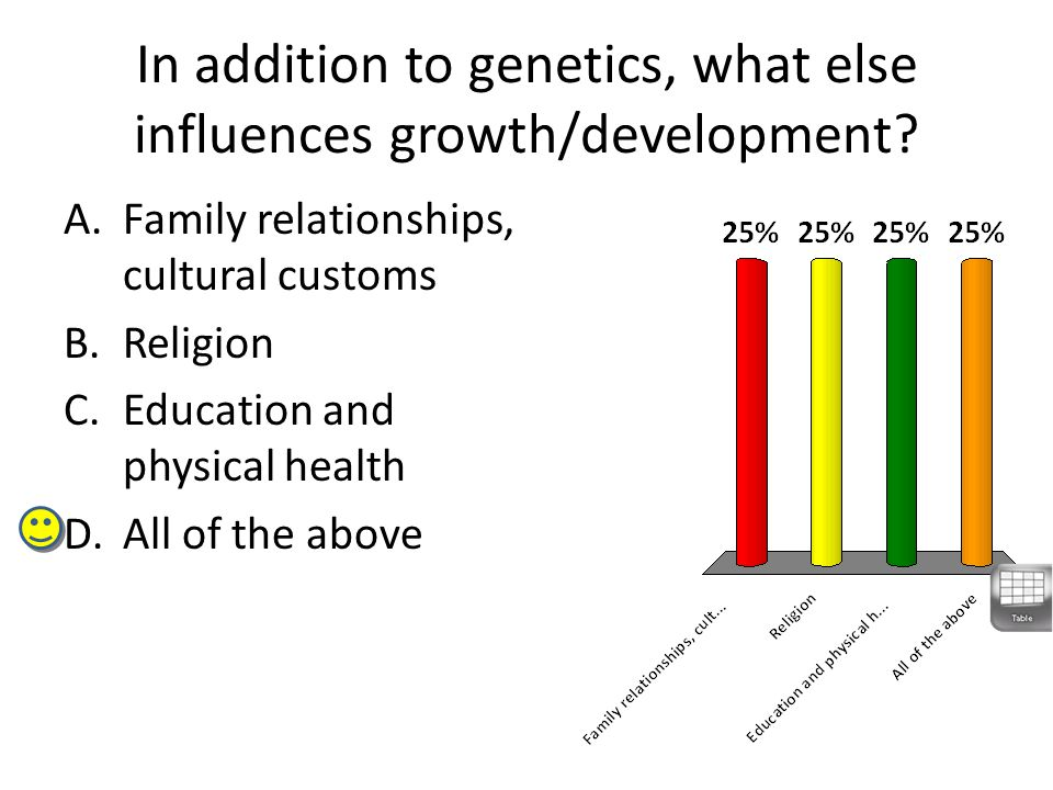 In addition to genetics, what else influences growth/development