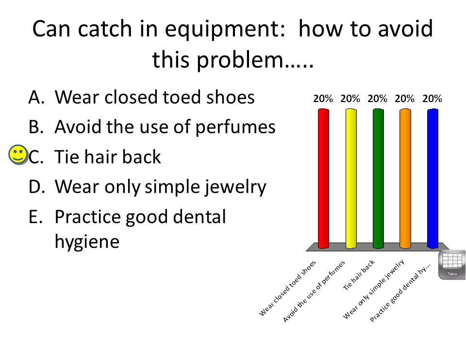 Can catch in equipment: how to avoid this problem…..