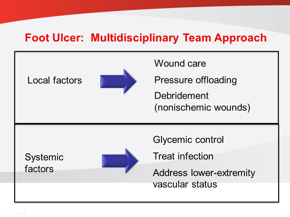 Foot Ulcer: Multidisciplinary Team Approach