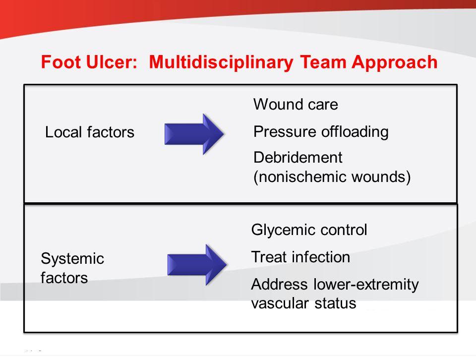 Foot Ulcer: Multidisciplinary Team Approach