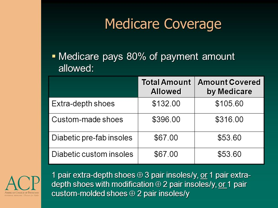 Amount Covered by Medicare