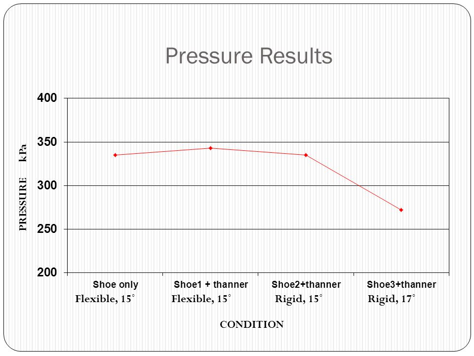 Pressure Results PRESSURE kPa Flexible, 15˚ Flexible, 15˚ Rigid, 15˚