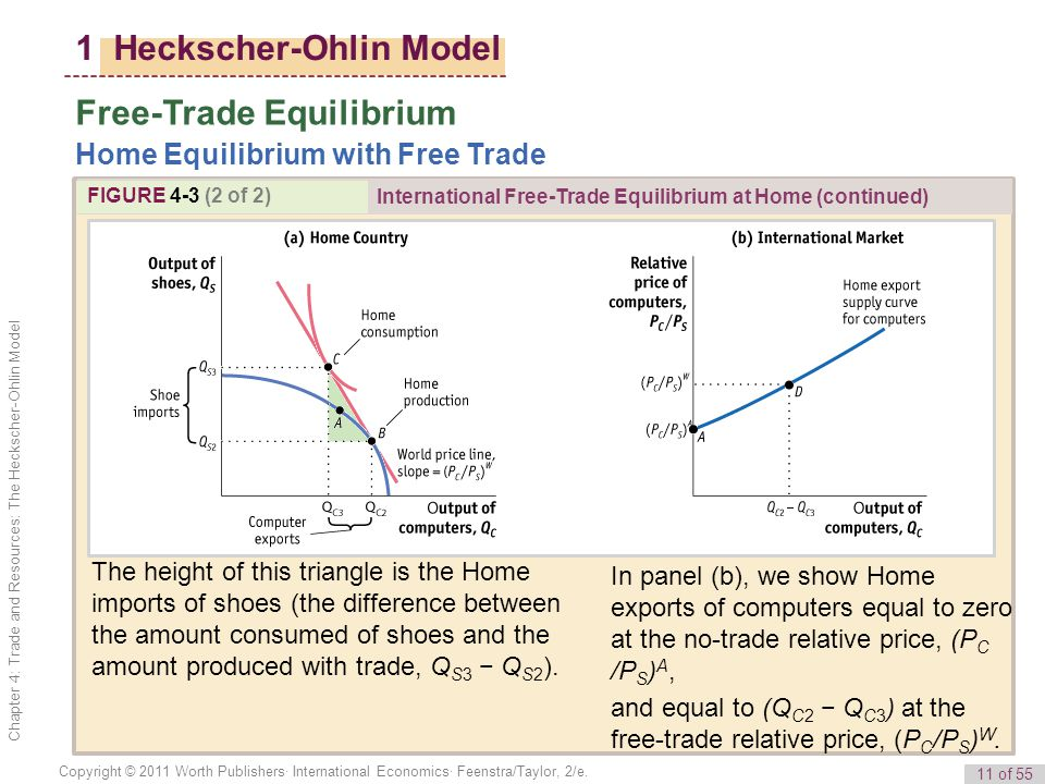 1 Heckscher-Ohlin Model