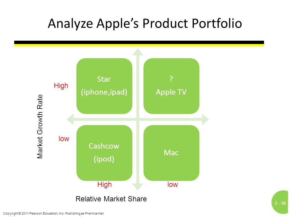 Analyze Apple's Product Portfolio