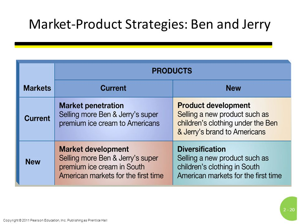 Market-Product Strategies: Ben and Jerry