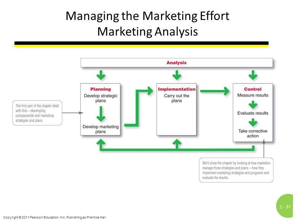 Managing the Marketing Effort Marketing Analysis
