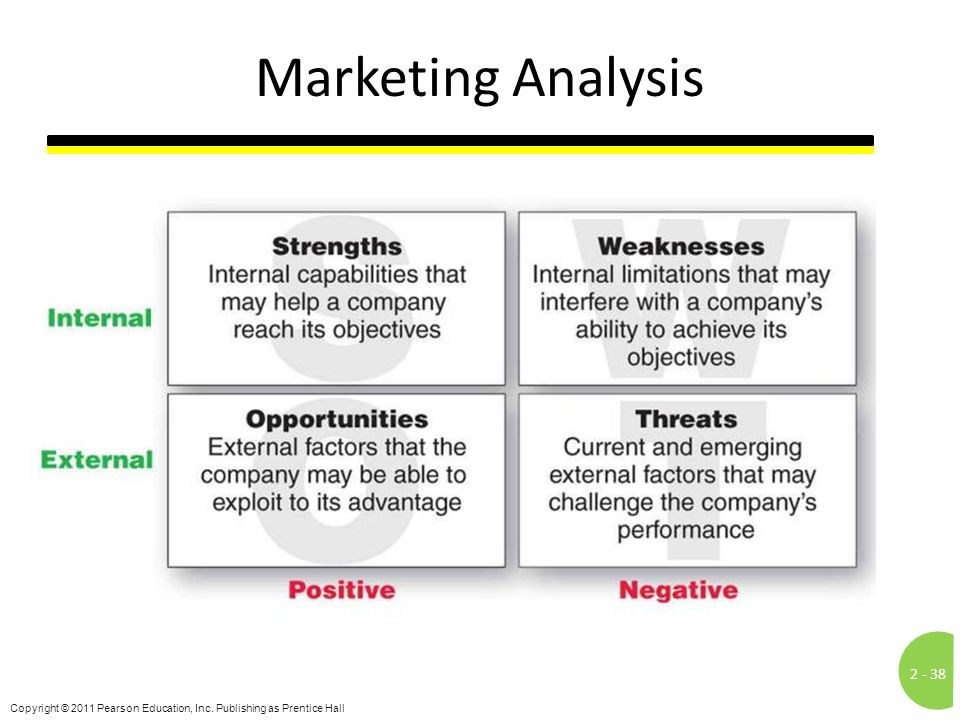 Marketing Analysis Notes to Accompany Slide: