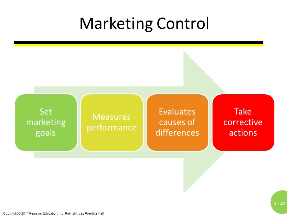 Marketing Control Set marketing goals Measures performance