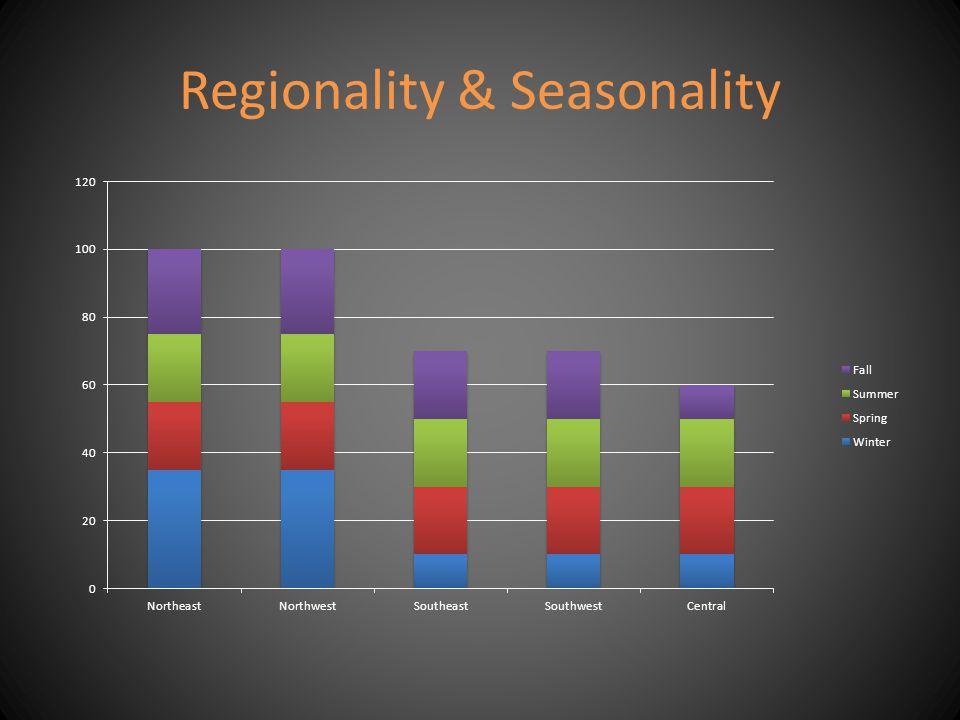 Regionality & Seasonality