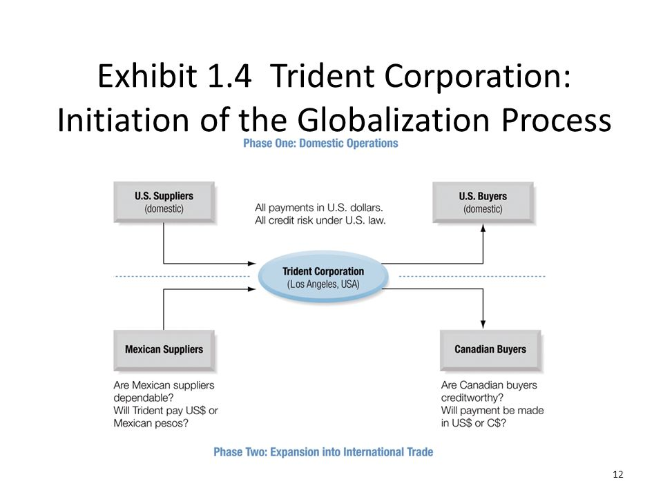 Exhibit 1.4 Trident Corporation: Initiation of the Globalization Process