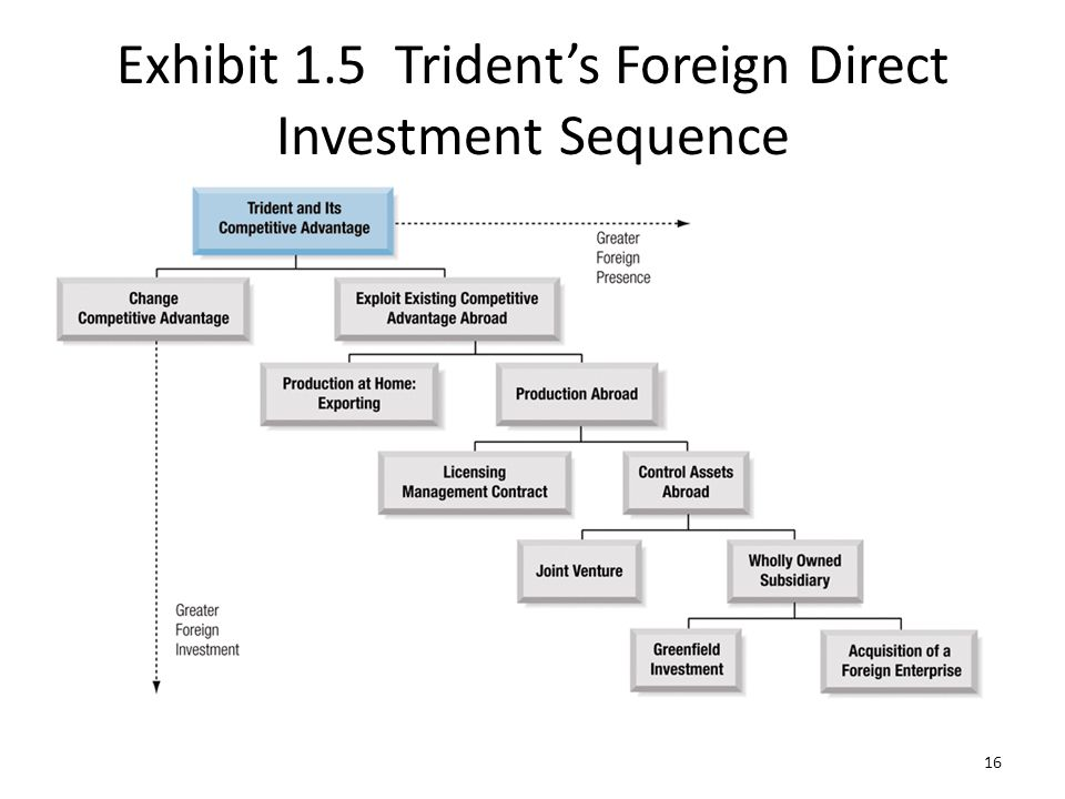 Exhibit 1.5 Trident's Foreign Direct Investment Sequence