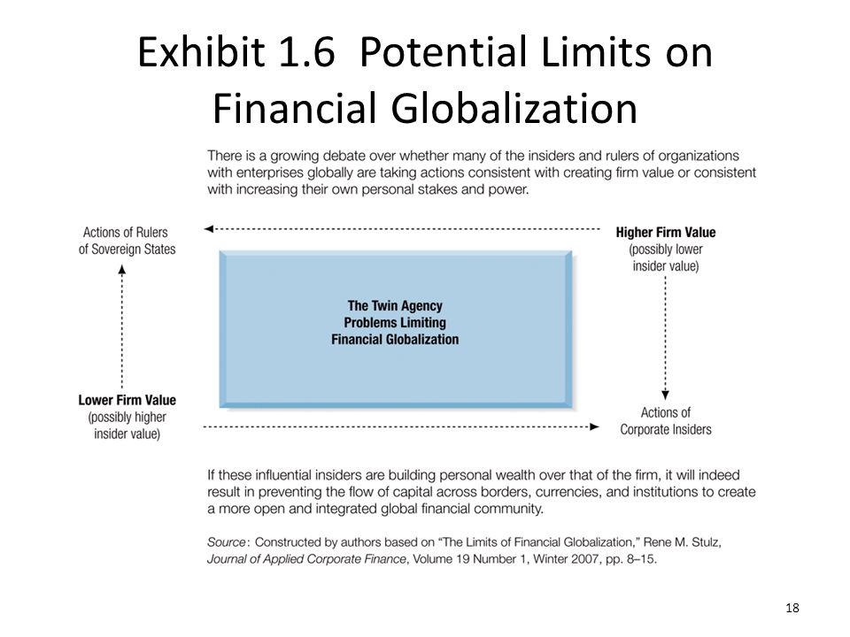 Exhibit 1.6 Potential Limits on Financial Globalization