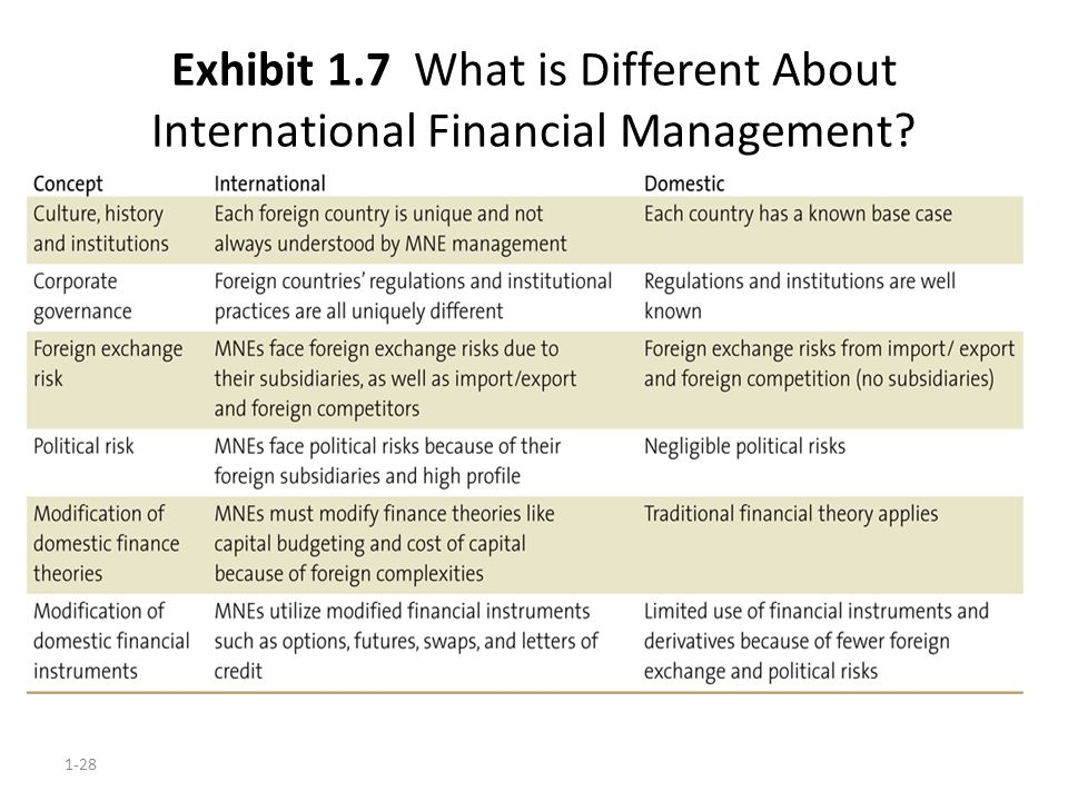 Exhibit 1.7 What is Different About International Financial Management