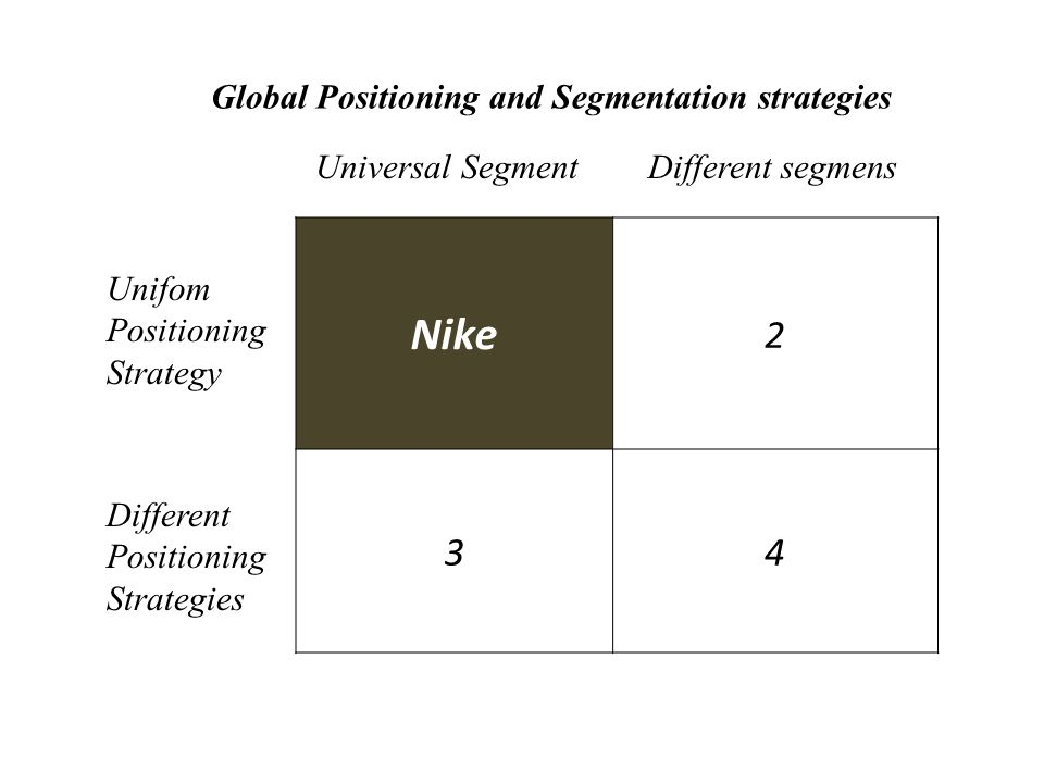 Nike 2 3 4 Global Positioning and Segmentation strategies
