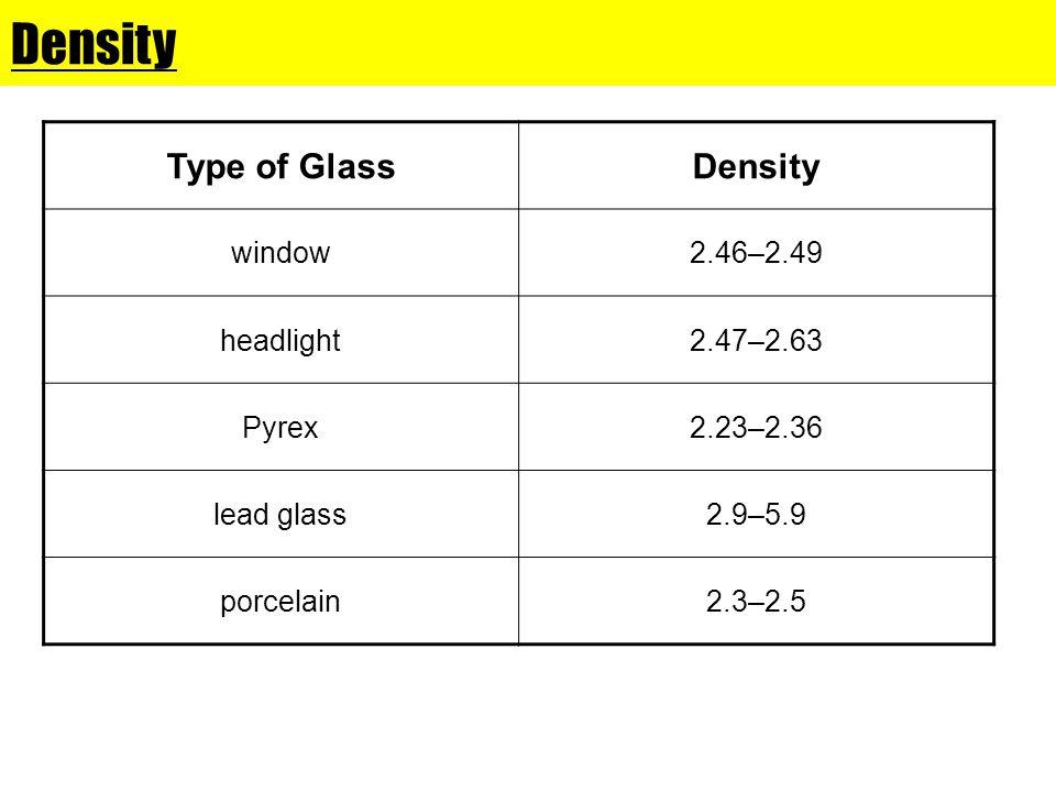 Density Type of Glass Density window 2.46–2.49 headlight 2.47–2.63