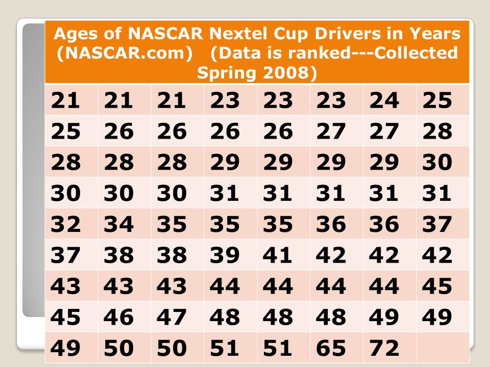 Ages of NASCAR Nextel Cup Drivers in Years (NASCAR