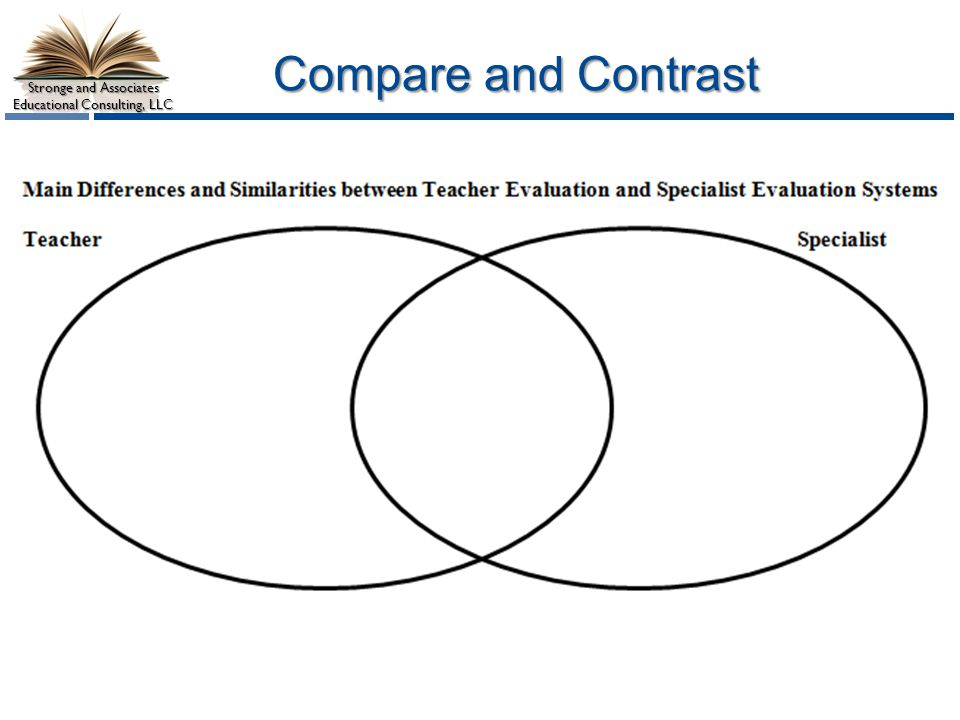 Compare and Contrast Have participants complete this section in groups or pairs based just on what they found from their pre-assessment questions.