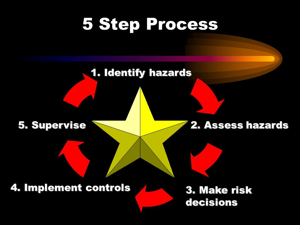 5 Step Process 1. Identify hazards 5. Supervise 2. Assess hazards