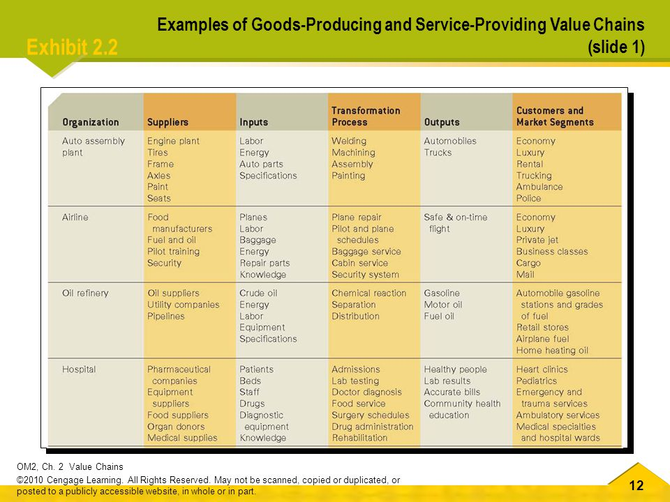 Examples of Goods-Producing and Service-Providing Value Chains (slide 1)